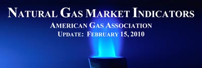 natural gas market indicators