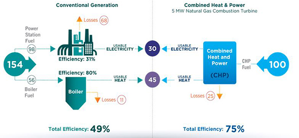 For the same amount of usable energy, the CHP system (right) only uses 100 units of fuel input. Less efficient conventional generation (left) needs 154 – a 54% increase. Less fuel for the same useful energy means lower costs and lower emissions. Source: ICF data. Graphic created by AGA