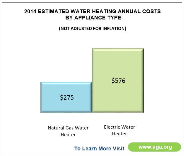 Heating Water Costs graph 2 Natural Gas Appliances Can Cut Home Heating Bills in Half and Reduce Emissions