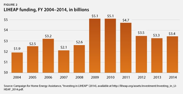 LIHEAP funding FY 2004 2014 Calling on Congress to Help Low Income Natural Gas Customers