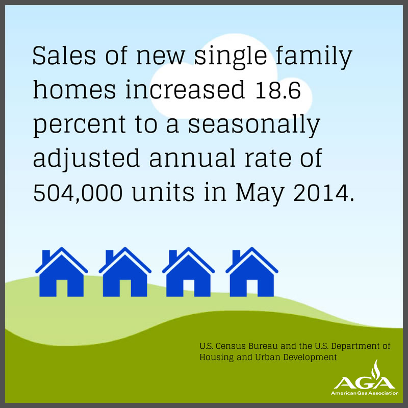 US Census Bureau New Home Sales Surge to a