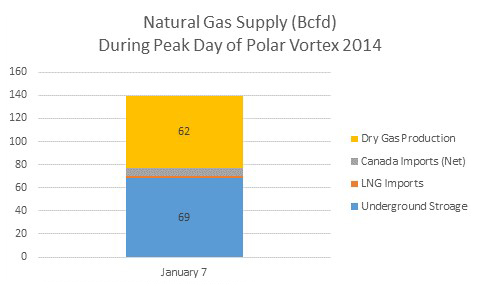 natural gas supply polar vortex 2014 Natural Gas Storage Capably Poised As Winter Approaches