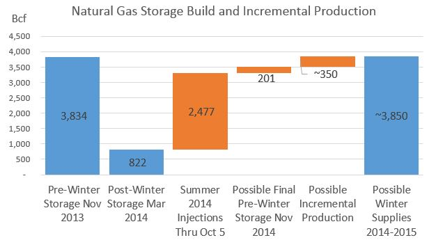 natural gas supply storage build and incremental production Natural Gas Storage Capably Poised As Winter Approaches