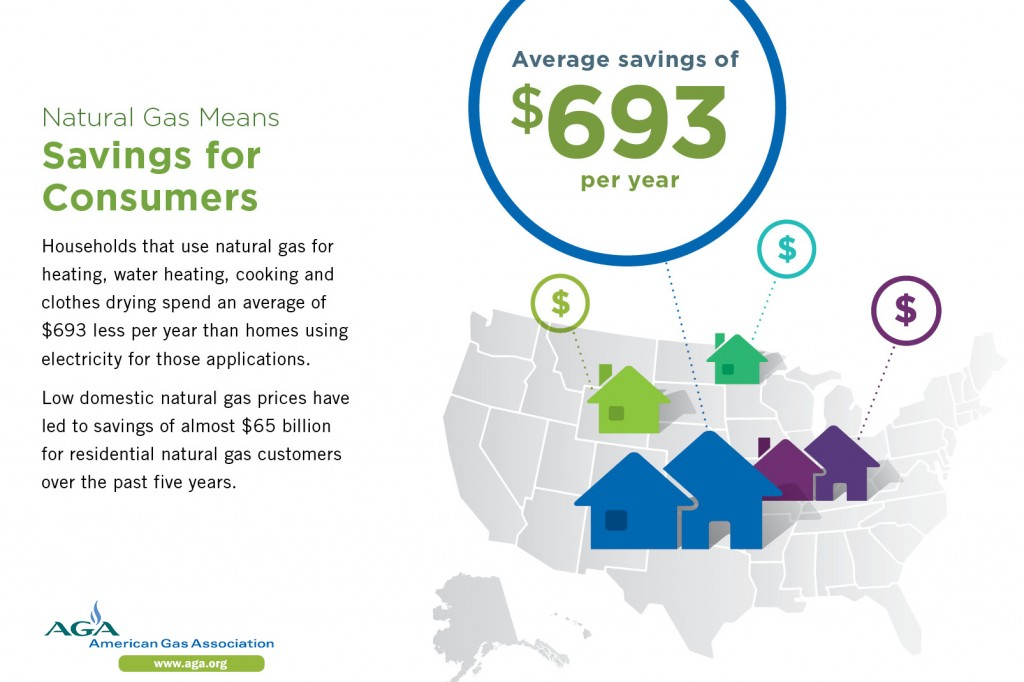 Nat Gas Means Savings for Consumers