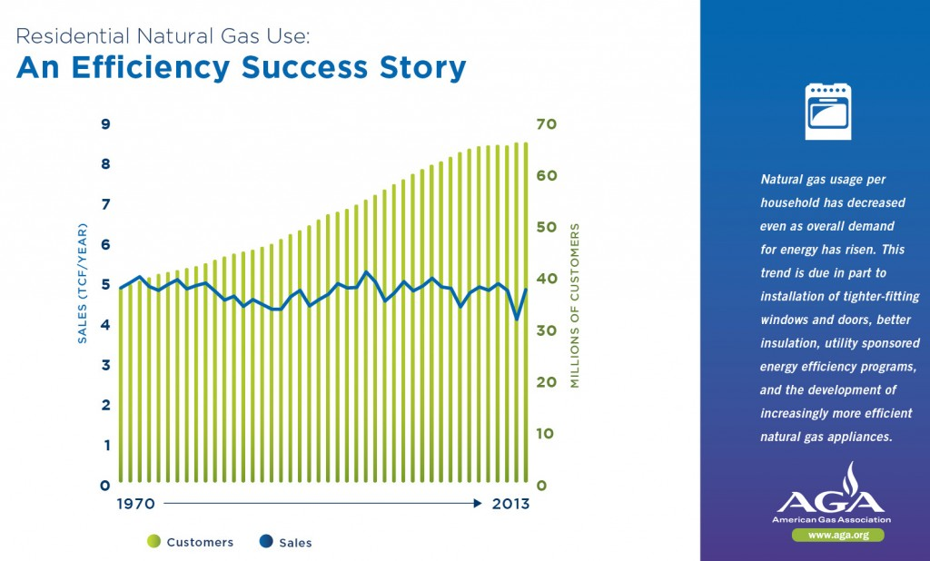 Residential Nat Ga Use - Efficiency Success Story