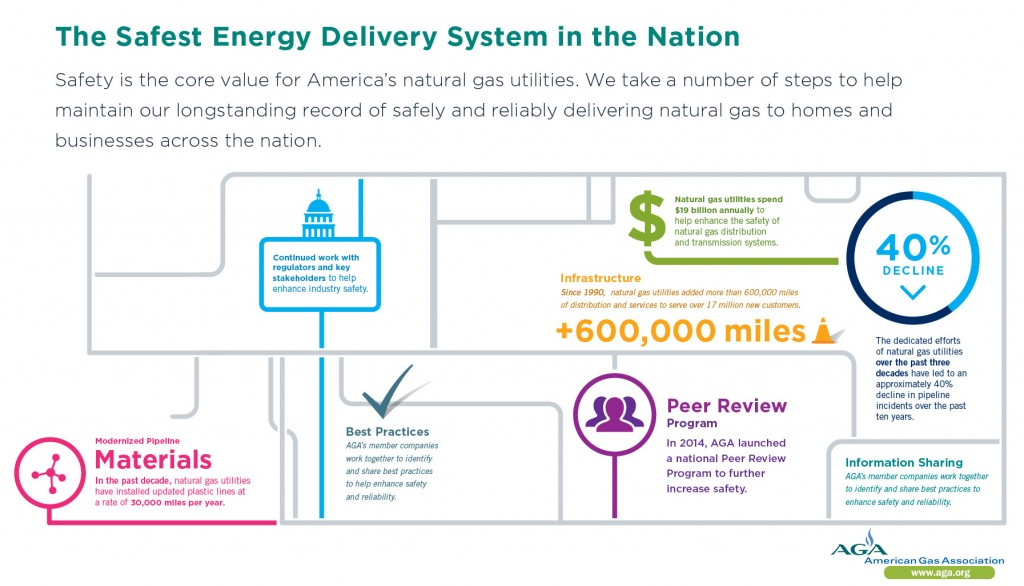 Safest Energy Delivery System in the Nation