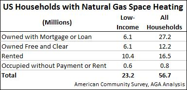US Households with Nat Gas Space Heating
