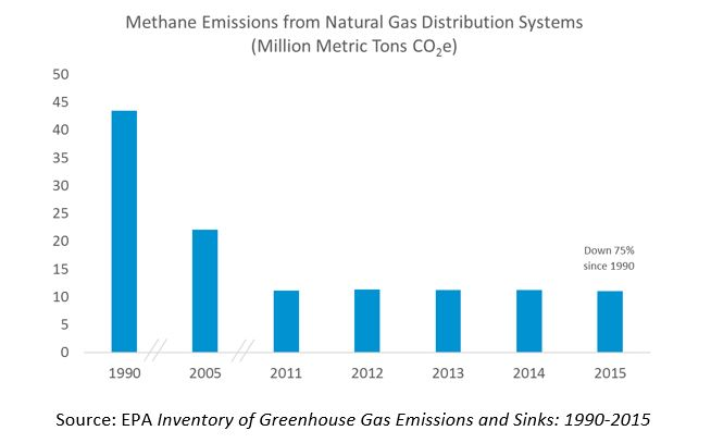 Methane Emissions from Natural Gas Distribution Systems