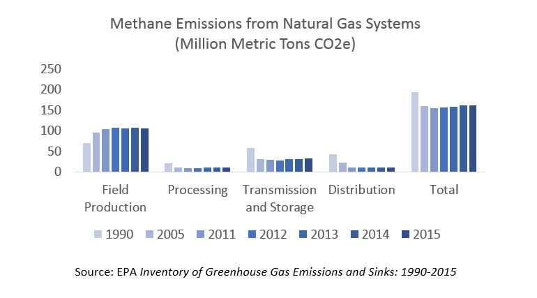 Methane Emissions from Natural Gas Systems