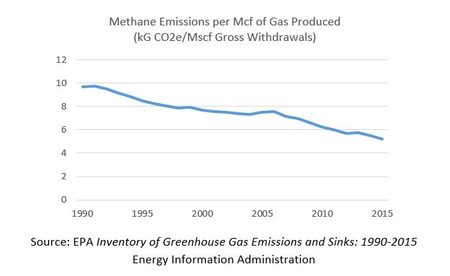 Methane Emissions per Mcf of Gas Produced