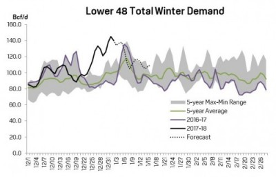 Total demand for the 2017-2018 winter has been well above average and set new records on New Year's Day 2018  Image courtesy of S&P Global